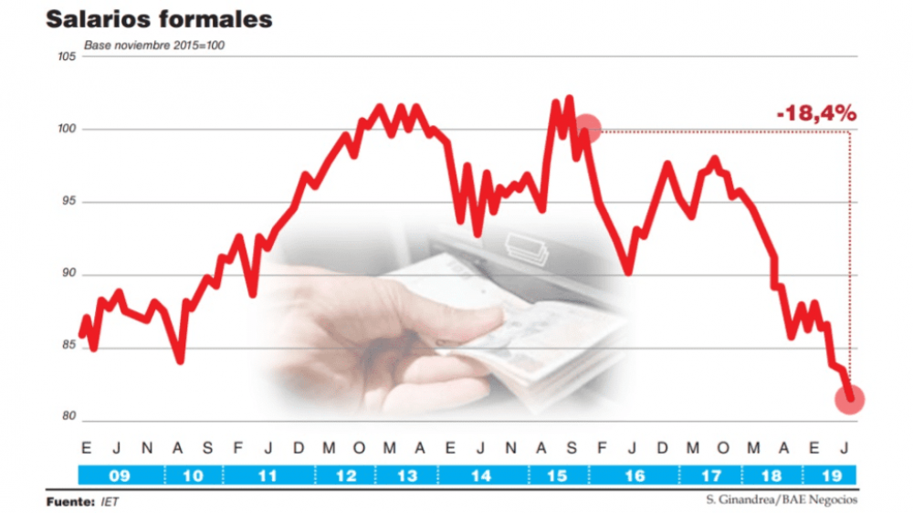 El salario real arrastra 21 meses de caída y terminará la gestión con un derrumbe del 23%