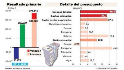 El 82% del ajuste proyectado por Cambiemos para 2020 está destinado al pago de intereses