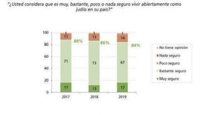 Importante encuesta del Congreso Judío Latinoamericano sobre los temas de mayor interes de las comunidades