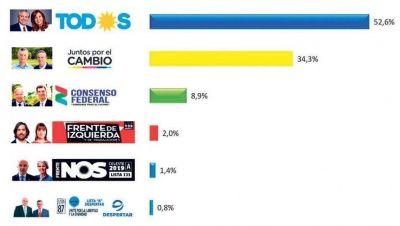 Si las elecciones fueran hoy el Frente de Todos ganaría por el 52,6 %