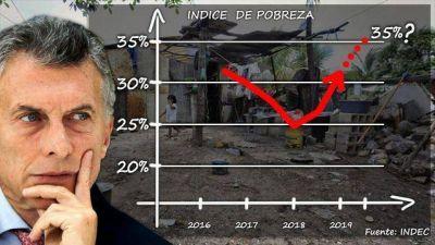 El índice de pobreza rondará el 35% y le pone presión adicional al cierre de la campaña macrista