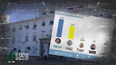 Morón | Una encuesta da ganador a Lucas Ghi por mayor diferencia que en las PASO
