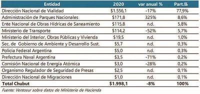Según el Presupuesto Nacional, Chubut recibirá menos plata para obras en 2020