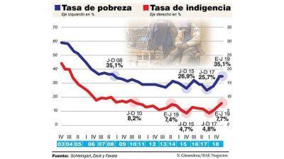 La pobreza saltó al 35% en el primer trimestre y volvió al nivel de 2008