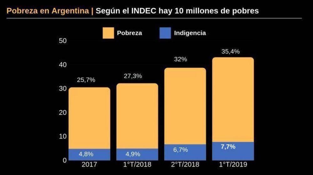 Argentina afronta el mayor índice de pobreza desde la crisis de 2001
