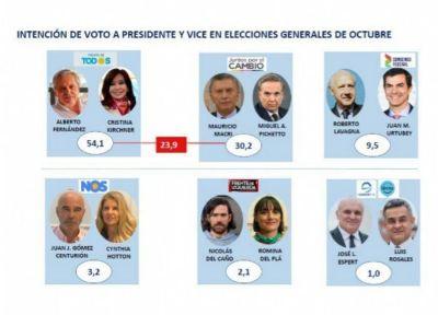 Sí, se puede, perder más votos: Alberto roza el 54 por ciento y le saca casi 24 puntos de ventaja a Macri