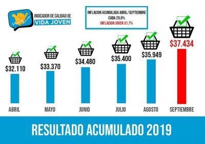 Un joven necesita más de $37.400 por mes para vivir en la Ciudad de Buenos Aires