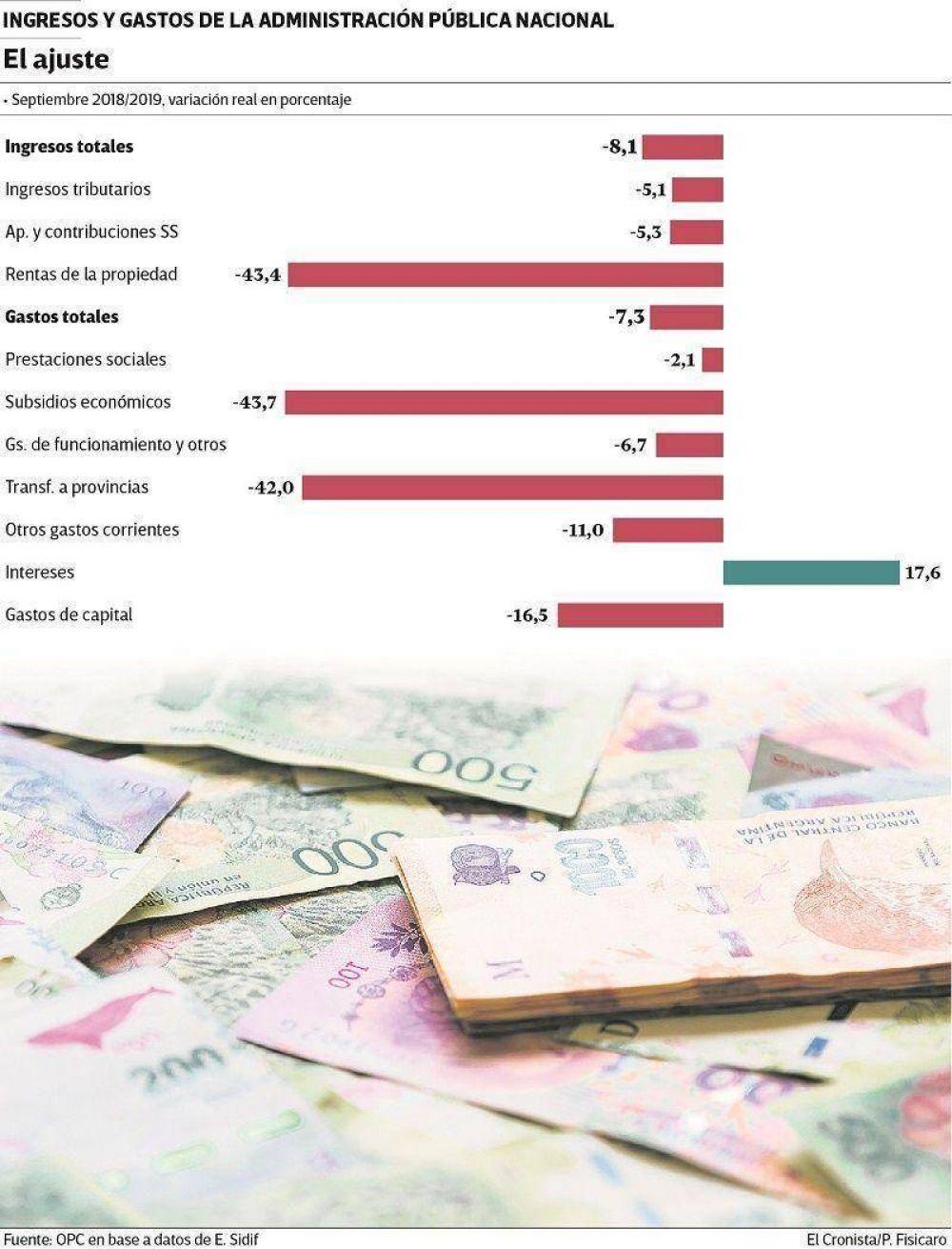 Cuentas públicas: sólo los intereses de la deuda subieron más que la inflación en septiembre
