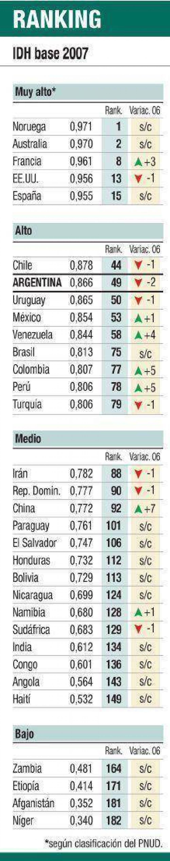 Descendió la Argentina en índice de Desarrollo Humano (base 2007)