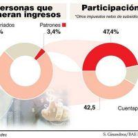 Los trabajadores pierden lugar en el reparto de ingresos y se llevan el 42%