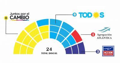 """Montenegro y Pulti disputan la banca 12: ¿Cómo quedaría conformado el """"nuevo Concejo Deliberante""""?"""