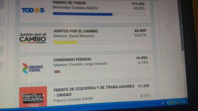 Menéndez ganó por amplia diferencia. Todos los resultados