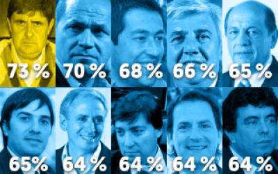 Top Ten: Los candidatos a intendente que sacaron mayor porcentaje de votos en la Provincia