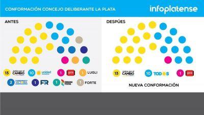 Así quedará conformado el Concejo Deliberante de La Plata luego del 10 de diciembre