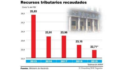 Cayó 6% real la recaudación y la presión impositiva cerrará 3 puntos por debajo del 2015