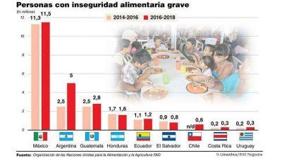 Durante la gestión Cambiemos se duplicó la cantidad de personas que sufrieron hambre