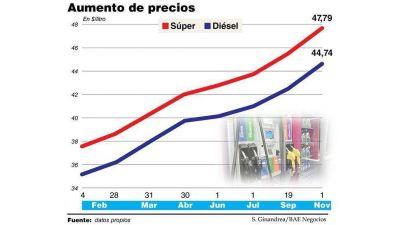 A la espera de YPF, las privadas preparan una suba de la nafta de 5% para esta semana