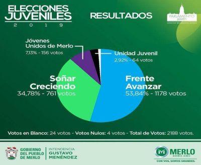 Merlo realizó las elecciones juveniles 2019