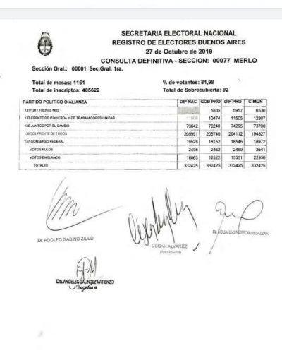 Resultados finales en el distrito