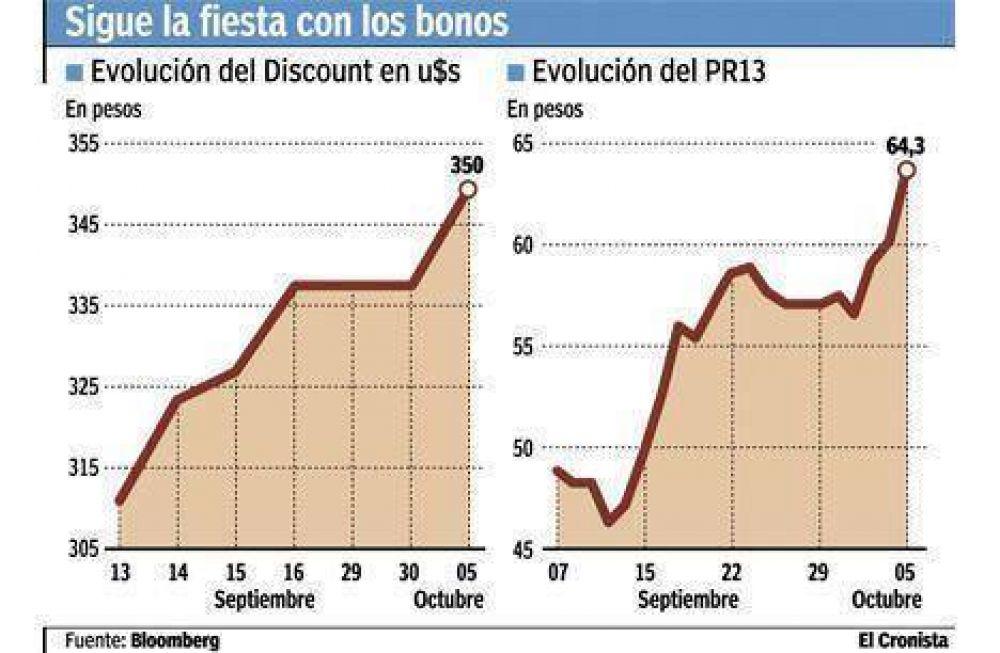 La especulación de un acuerdo light con el Fondo hizo subir a los bonos hasta 7%
