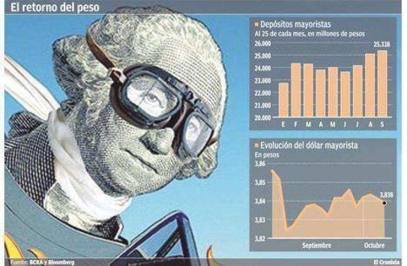 Las empresas se desprenden de los dólares e invierten en pesos