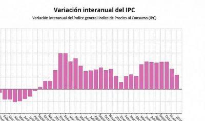 El IPC sube cuatro décimas de golpe en diciembre por las gasolinas y acaba el año en el 0,8%