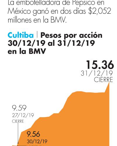 Acciones de la embotelladoa de PepsiCo, Cultiba repuntan 60% en las últimas dos sesiones del 2019