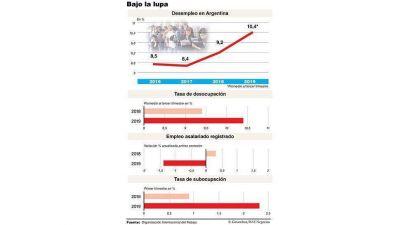 No llores por mí América latina, lo peor de la crisis de empleo todavía no pasó