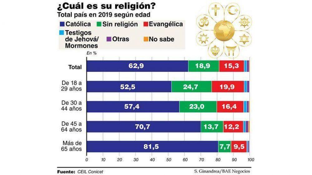 El catolicismo retrocede, pero sigue siendo la religión mayoritaria