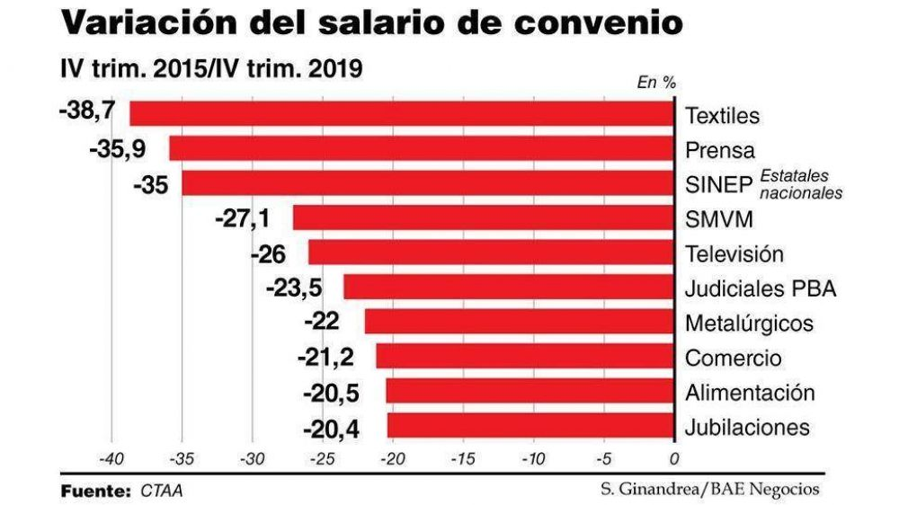 La caída del ingreso real, un valor absoluto que condiciona todas las negociaciones