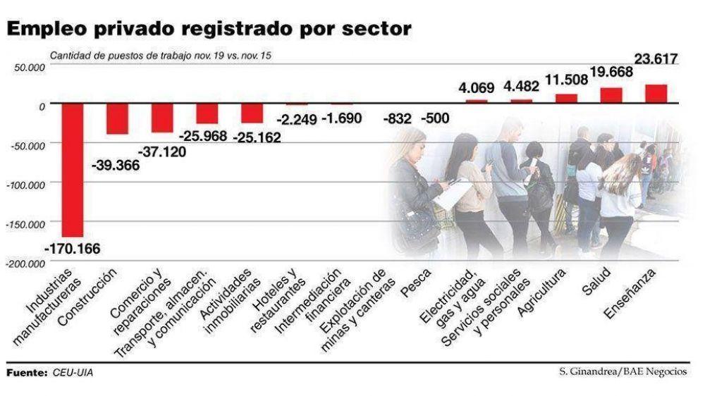 En una crisis profunda, la industria perdió 170.000 empleos durante la era Macri