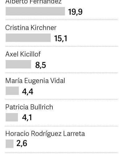 El ranking que lidera Mauricio Macri y se divide mitad y mitad con el kirchnerismo