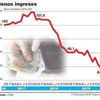 El salario real cayó 6,1% en 2019 y acumuló una pérdida de 19,5% desde 2015