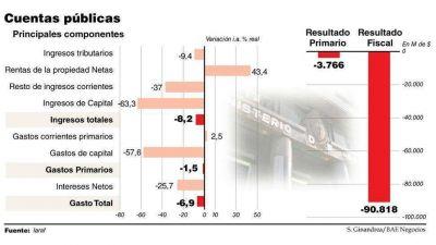 En enero, el gasto social y el congelamiento tarifario generaron rojo fiscal