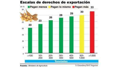 El Gobierno confirmó suba de retenciones a la soja al 33% y profundiza la división en el campo