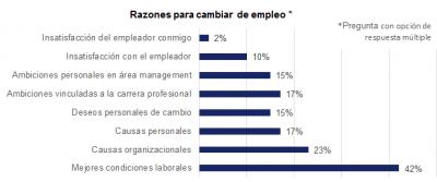 Sólo un 13% de los argentinos está buscando cambiar de trabajo