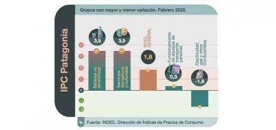 Inflación del 1,8% en la Patagonia