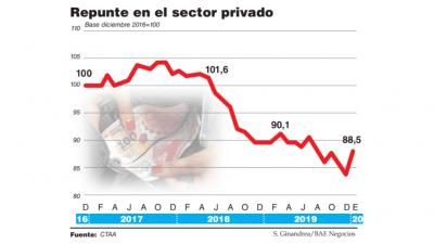 Por las sumas fijas y las paritarias 2019, el salario real recuperó 4,7% en enero