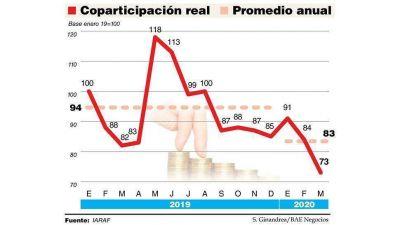 La coparticipación en cuarentena: en marzo cayó 11,3% en términos reales