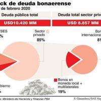 Kicillof buscará reestructurar más de 7 mil millones de dólares de deuda bajo ley extranjera