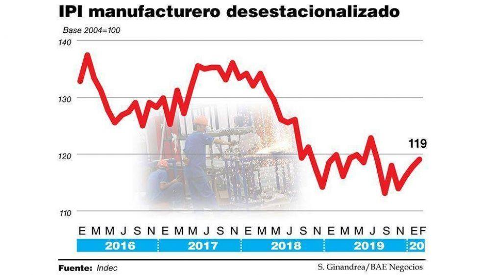 La industria llegó estancada a marzo y ahora se viene un nuevo derrumbe