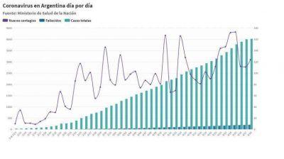 Cronología del coronavirus: más de 4.100 contagios tras 40 días días de cuarentena