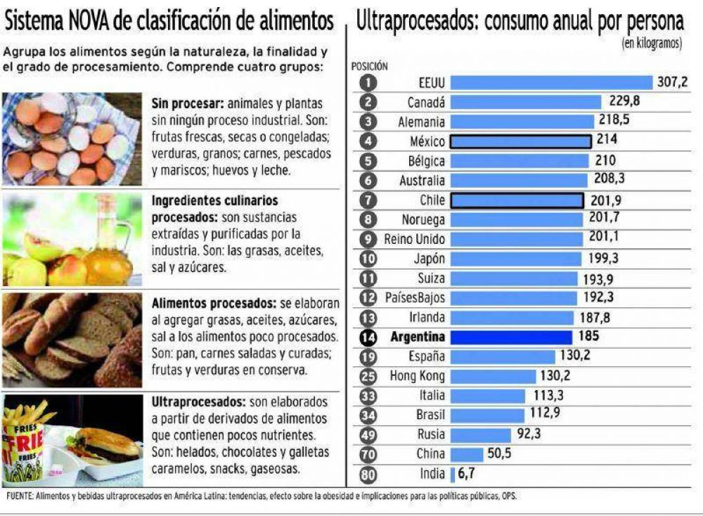 Los latinoamericanos tienen mayor riesgo ante el Covid-19 por mala alimentación