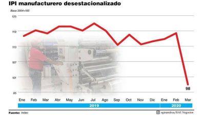 La actividad industrial cayó a su número más bajo en la serie histórica y prevén duplicación en el cierre de fábricas