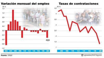 La pérdida de empleos es significativa y esperan que se agudice aún más