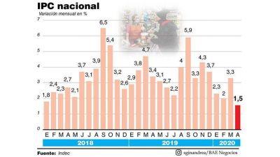 Por la cuarentena y el congelamiento de tarifas, la inflación de abril fue de sólo 1,5%