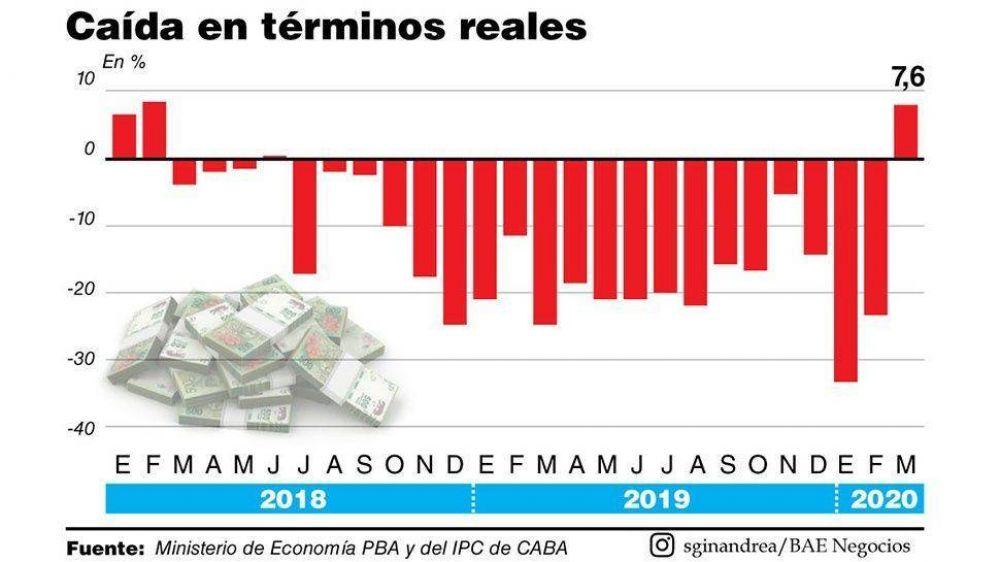 El pacto fiscal y la pandemia derrumbaron 30% la recaudación bonaerense