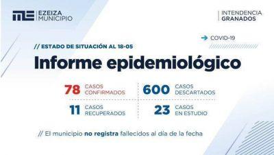 Coronavirus en Ezeiza: ya son 78 los casos positivos