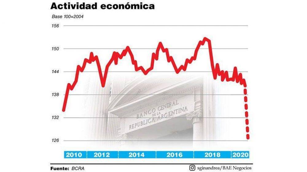 Para el BCRA, la economía cayó 9,6% en marzo pero ya comenzó la recuperación