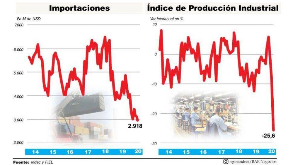 La industria se derrumbó más del 25% en abril y empujó una fuerte caída de las importaciones